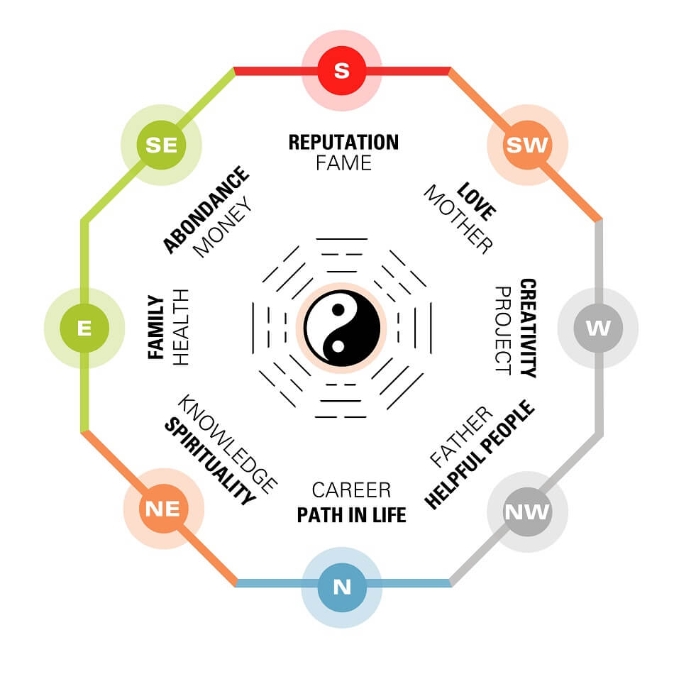 Feng Shui in Western Cultures and Modern Times