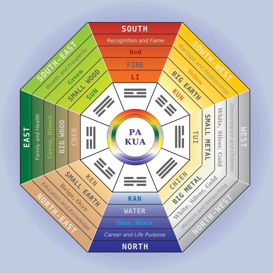 The Bagua Map and Eight Trigrams